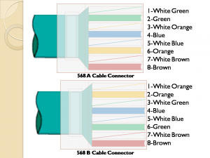 Unshielded Twisted Pair(UTP) Cabling 2
