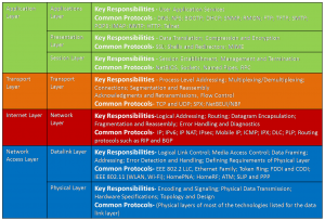 Comparison between TCP/IP and OSI Models 2