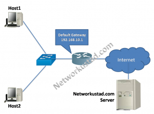 The Host Default Gateway and Routing Table 2