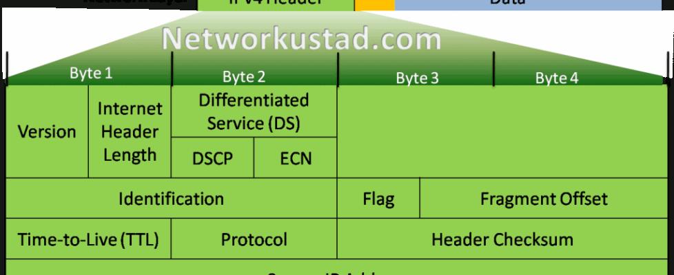 IPv4 Packet Header