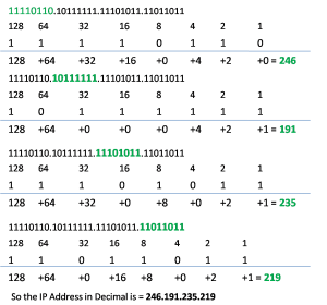 binary IP to doted decimal notation