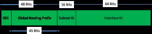 IPv6 Subnetting 2