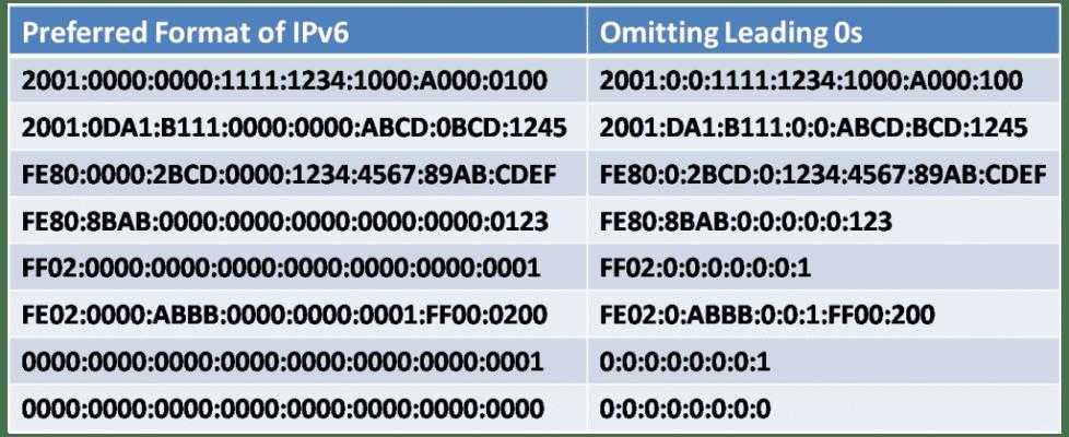 IPv6 Address