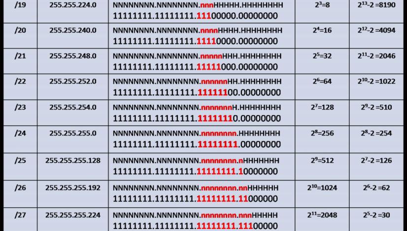 /16 prefix_host requirement