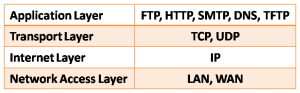 Transport Layer (Layer 4 of the OSI Model) 2