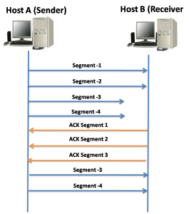 TCP Reliability and Flow Control 6