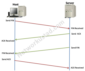 TCP Connection Establishment and Termination 4