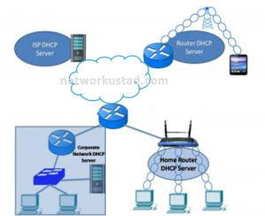 Dynamic Host Configuration Protocol (DHCP) 3