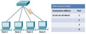 Switching Concept in Networking and Telecommunications 5