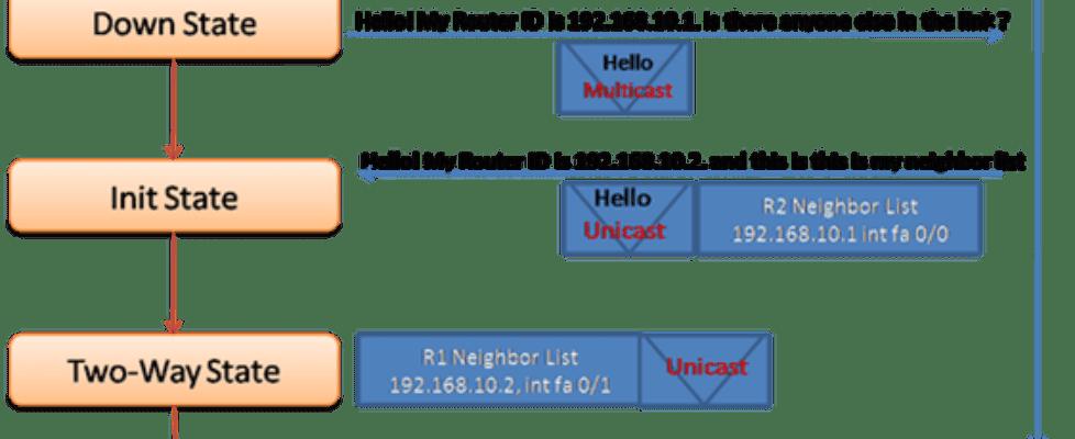 Database Synchronization Stage