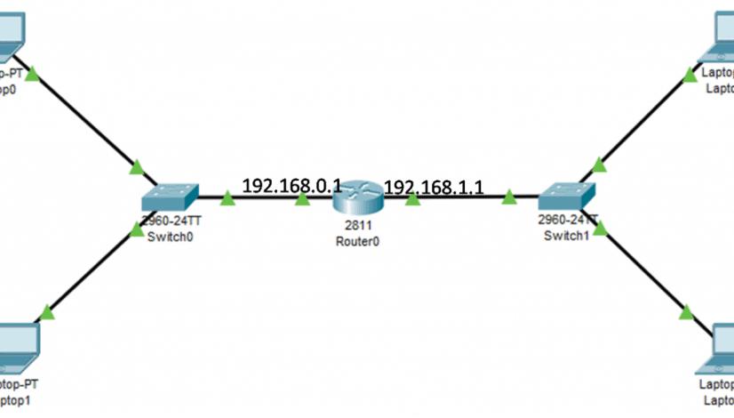 Default Gateway Cisco Switch