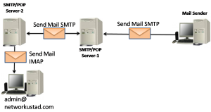 Email Protocols – SMTP, POP and IMAP 6