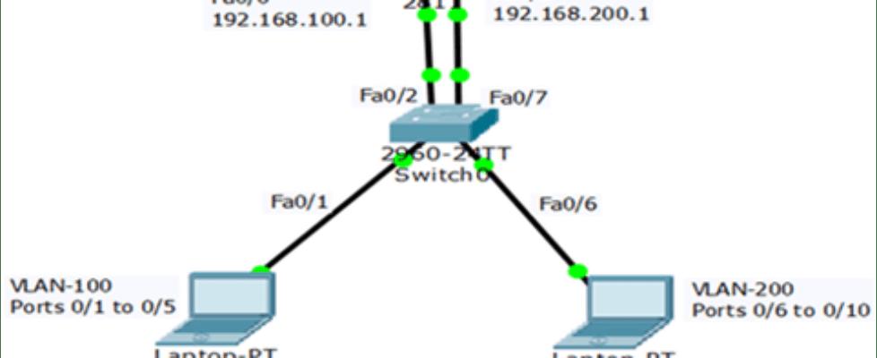 Legacy Inter-VLAN routing