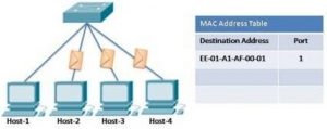 Switching Concept in Networking and Telecommunications 4