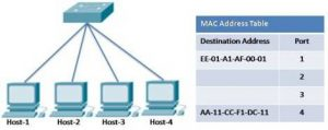 Switching Concept in Networking and Telecommunications 6