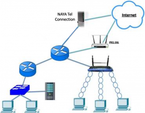 Redundancy and Traffic Management in a Small Network 2