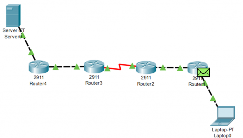 Routing Decisions