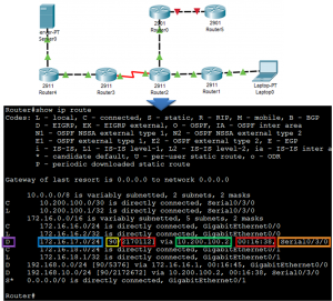 Routing Table Explained 10