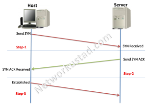 TCP Connection Establishment and Termination 3