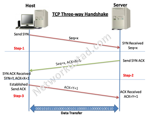 TCP 3-way Handshake -SYN, SYN-ACK, ACK 2