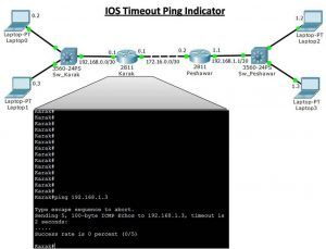 Interpreting Cisco Devices Ping Results 6