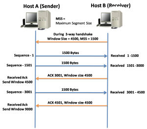 TCP Reliability and Flow Control 5