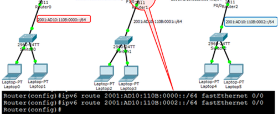 Directly Connected Static IPv6 Route