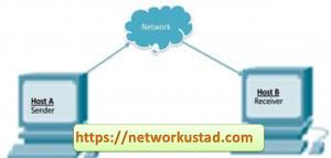 User Datagram Protocol (UDP) explaind 4
