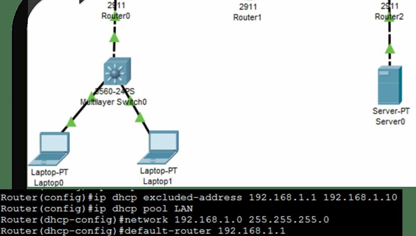 DHCPv4 Server