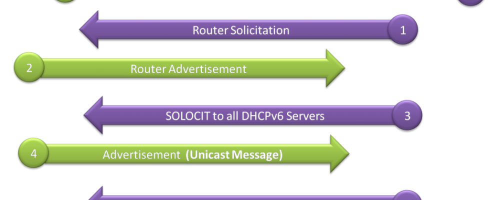 DHCPv6 Operation