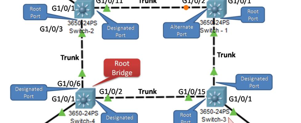 Root Bridge Election