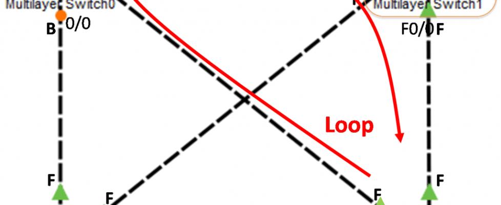 Spanning-tree Loops