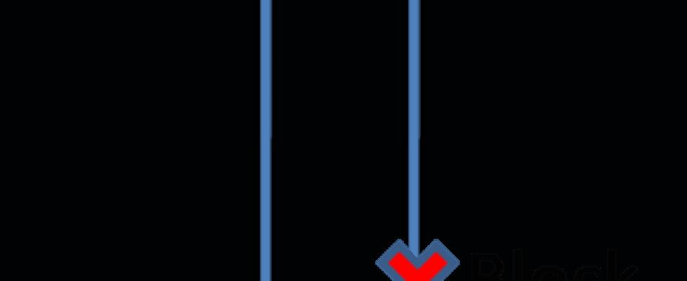 Block Port with STP