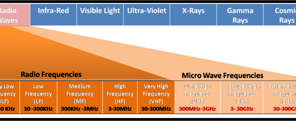 Radio Wave Frequency Band