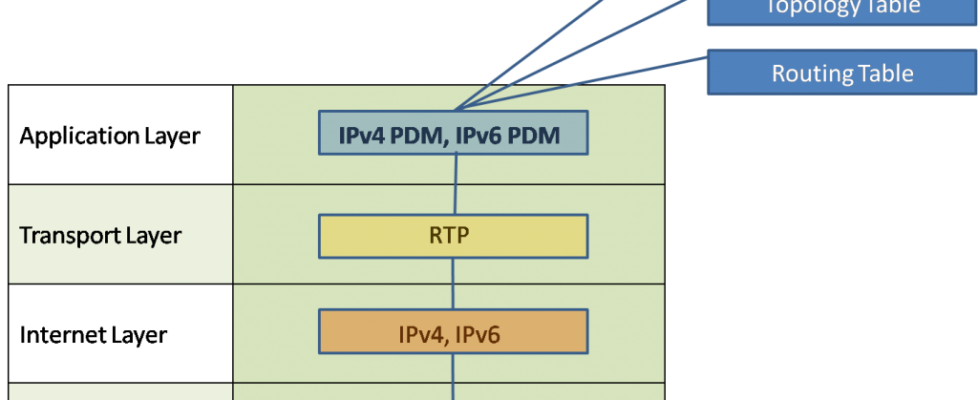 What is Reliable Transport Protocol (RTP)