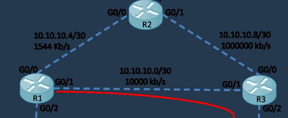 EIGRP_Metric_Calculation