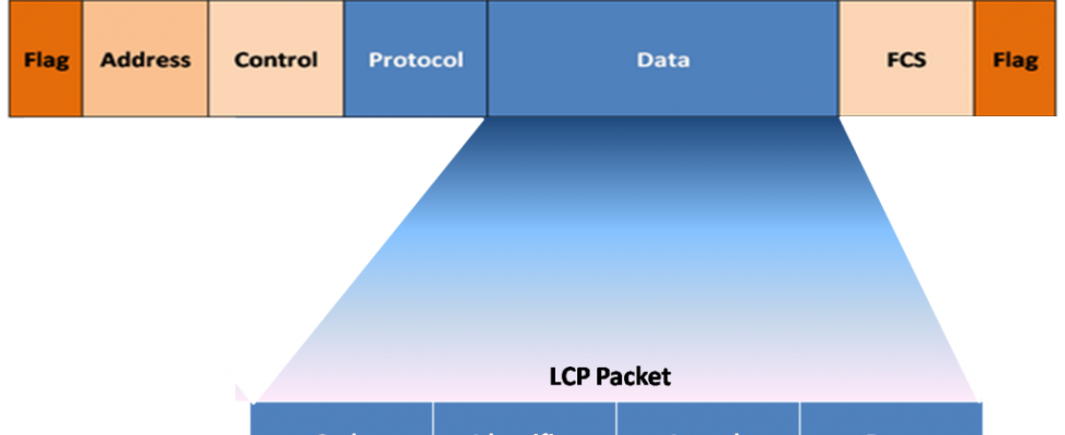 LCP Packet